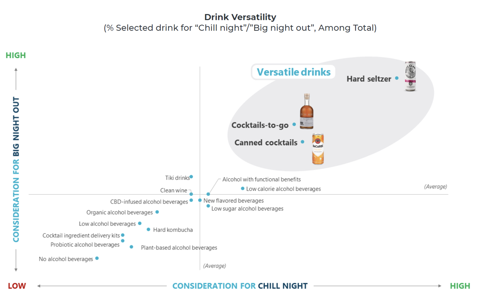 Alcoholic drinks versatility graph night in versus night out