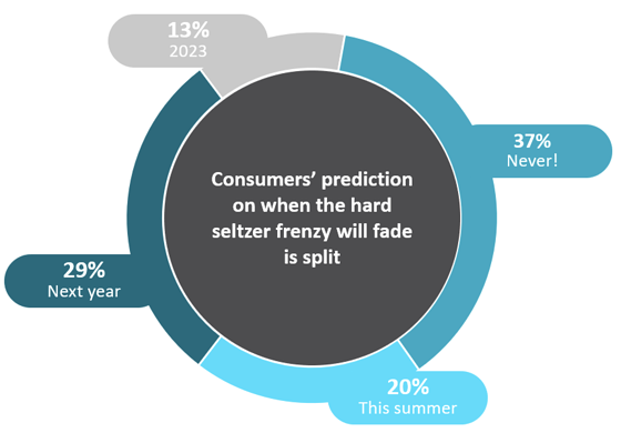 Consumer predictions on when the hard seltzer craze will end graph