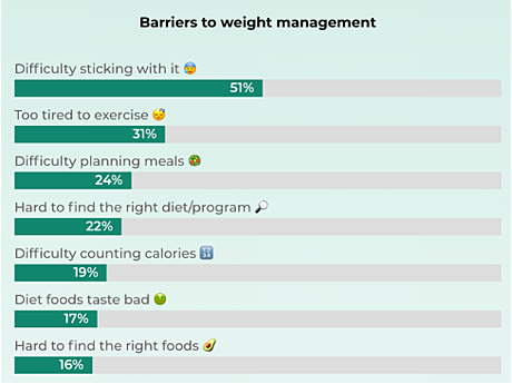 Challenges with weight management Reach3
