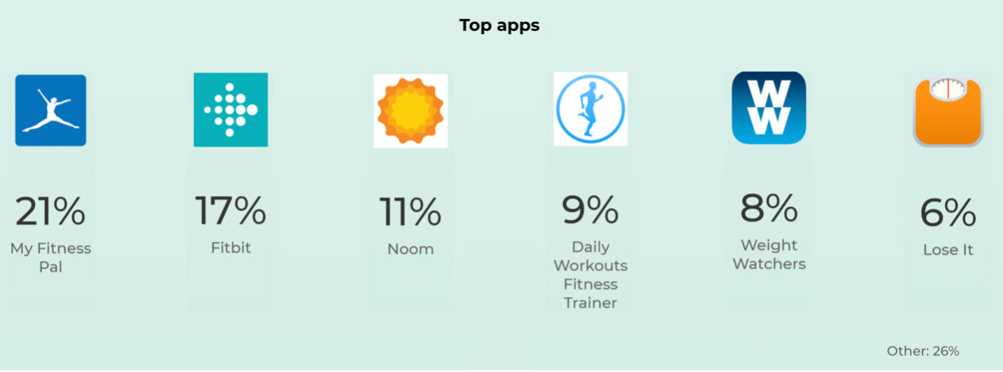 Top fitness apps Reach3