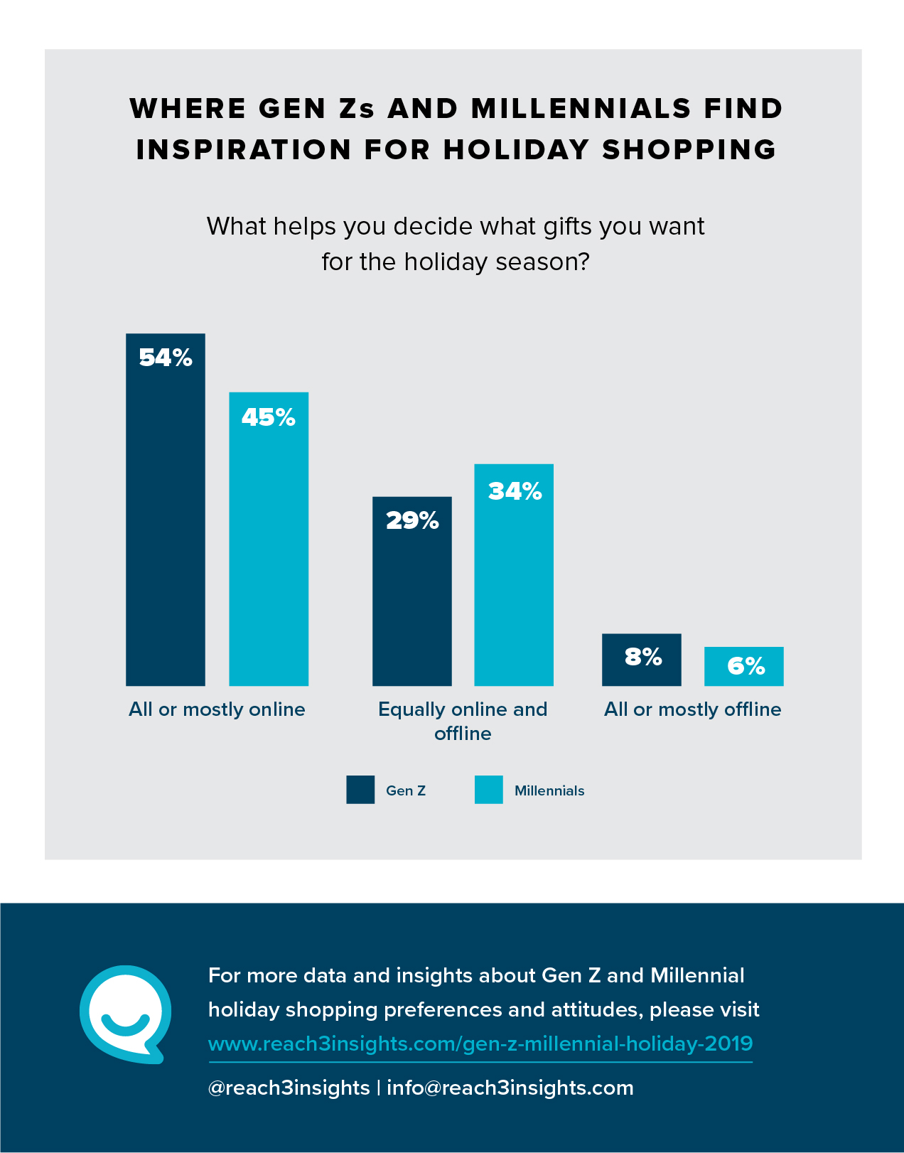 Reach3_HolidayShopping_Infographic1a