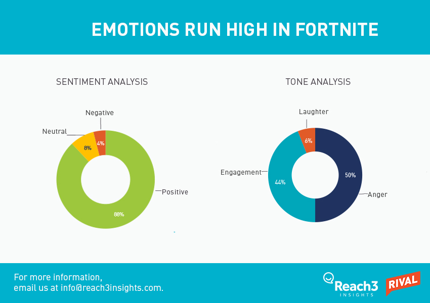 emotions-fortnite