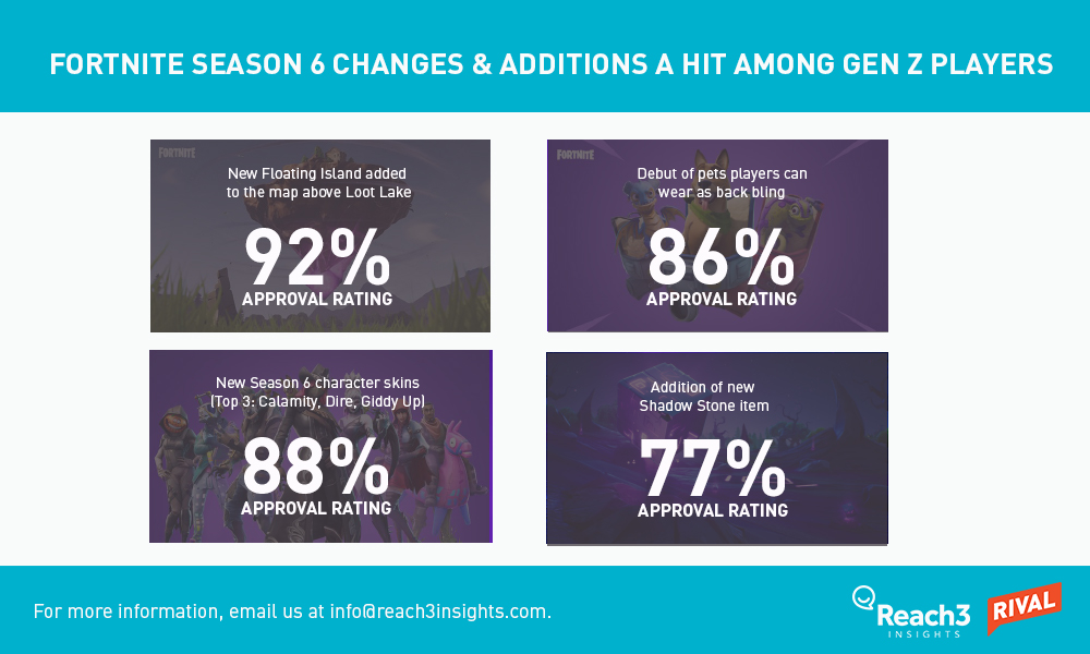 season-6-changes