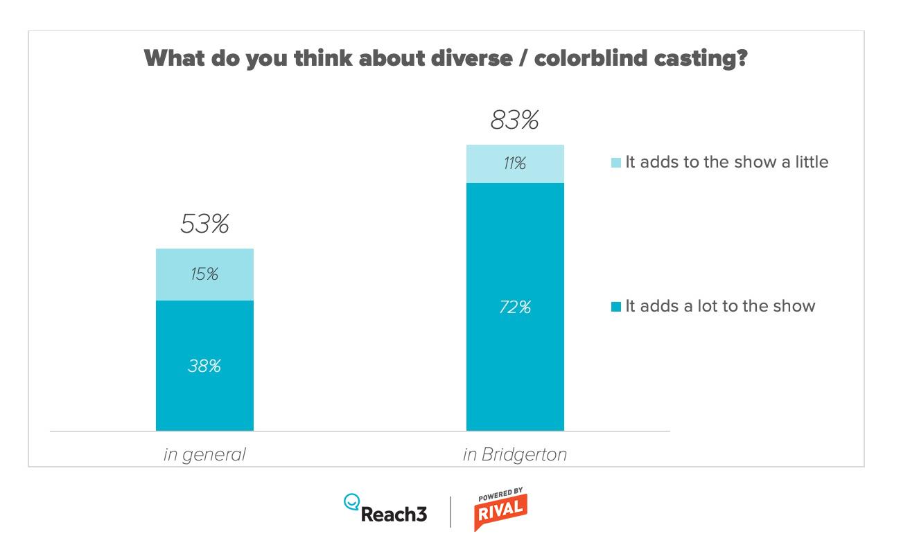 Bridgerton_diverse-casting