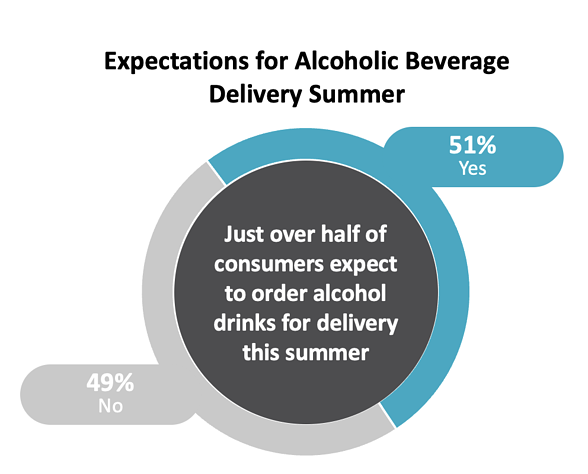 Expectations for Alcoholic Beverage Delivery this Summer Graph