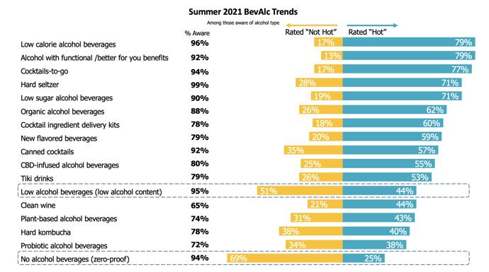 Summer 2021 BevAlc Trends