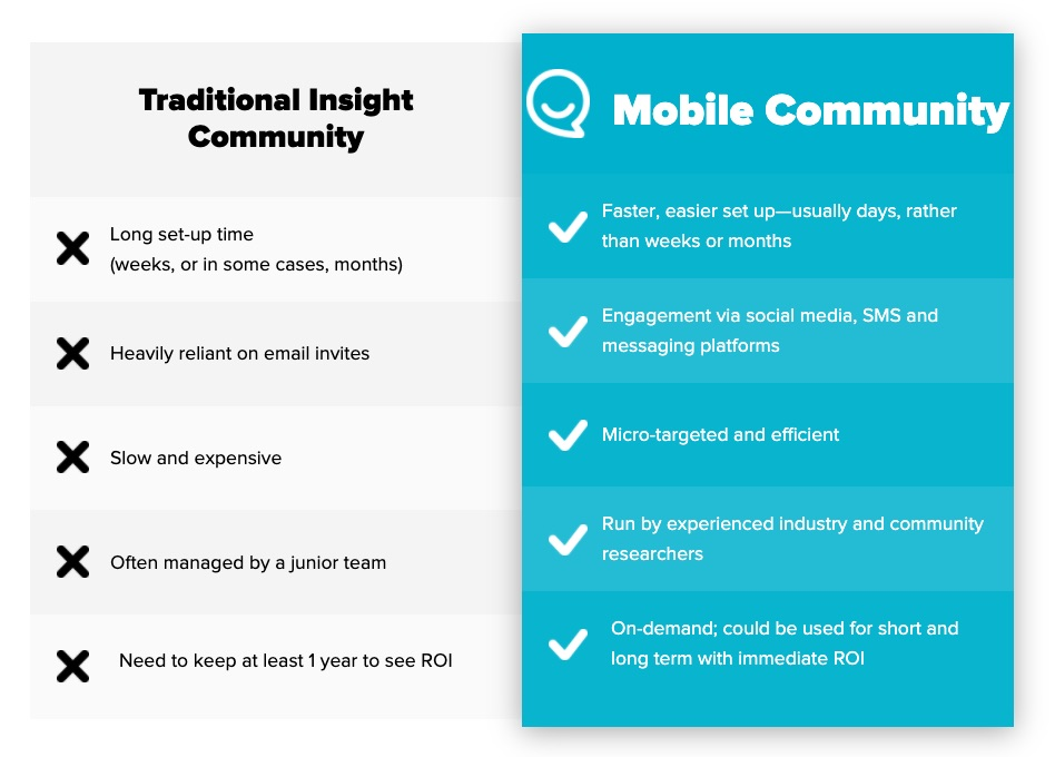 Mobile Community versus Insight Community - Reach3 Insights