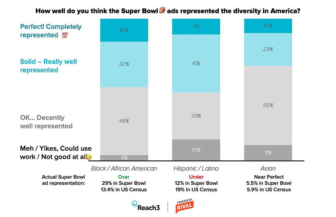 Super Bowl ad diversity representation - by racial identity