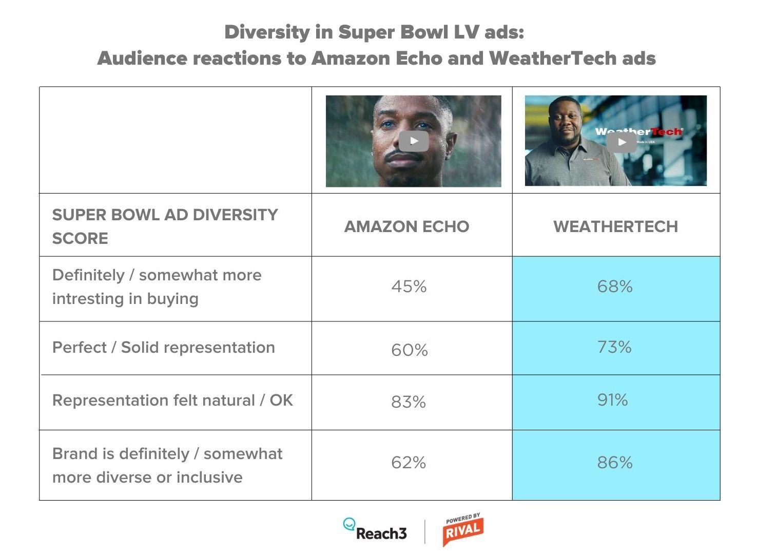 amazon-weathertech-super-bowl-2021-ad-test-results