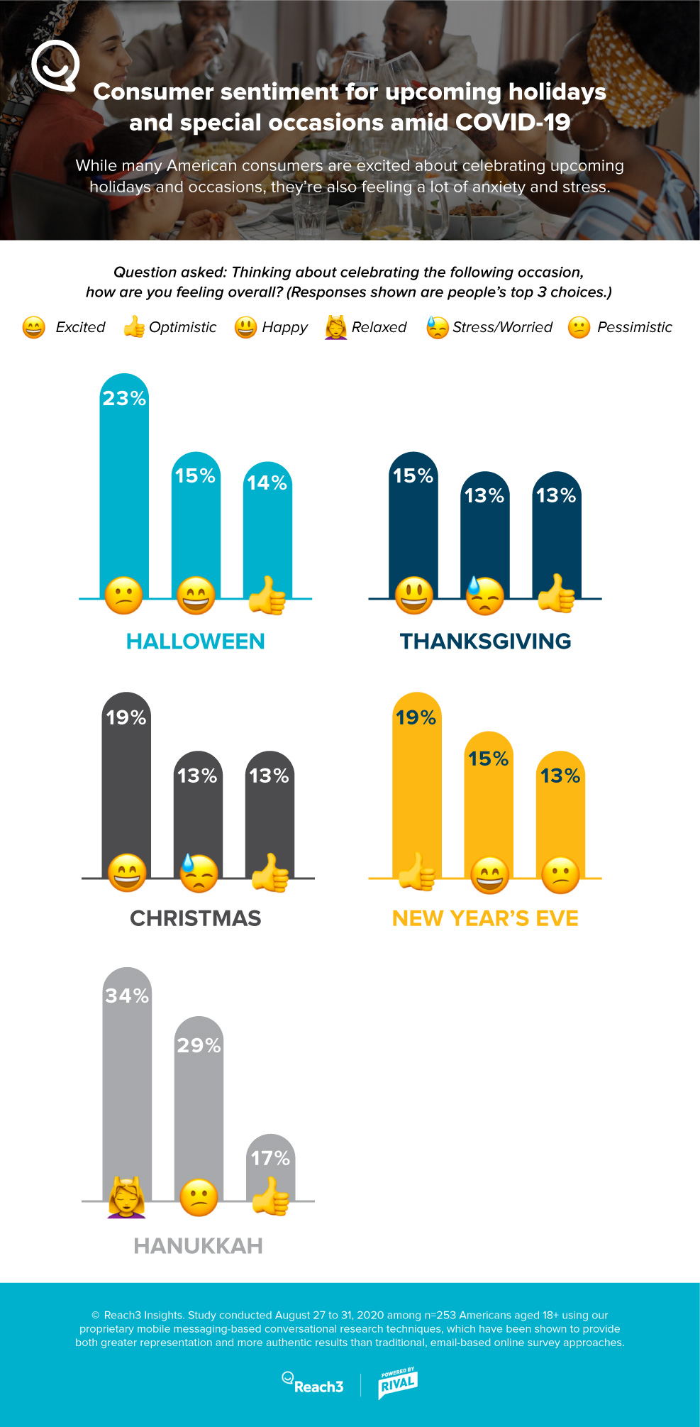 consumer-sentiment-holidays-amid-covid-infographic