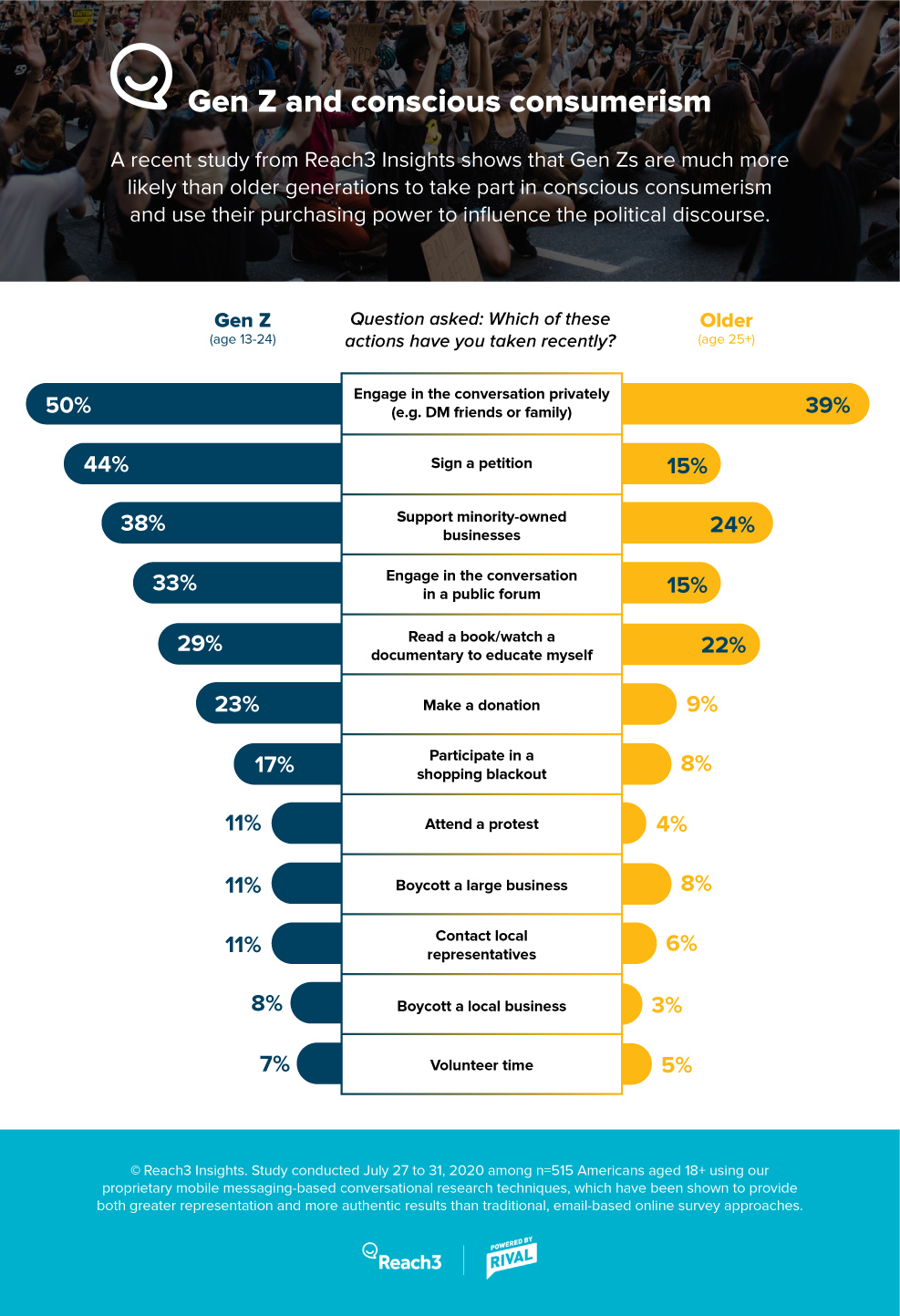 reach3-conscious-consumerisum-infographic