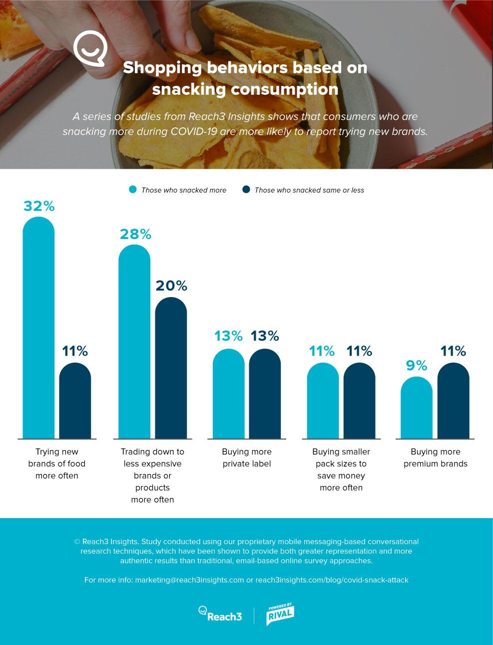 shopping-behaviors-based-on-snacking-consumption